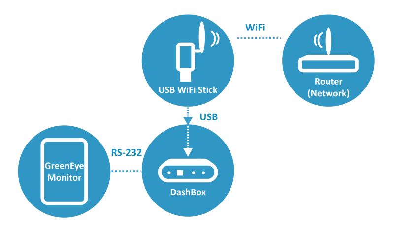 Icon GEM DB2 WiFi
