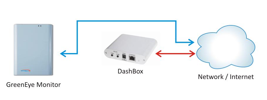 Power Monitors Inc : Dashbox diag power energy monitors brultech