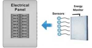 GEM sensors to panel
