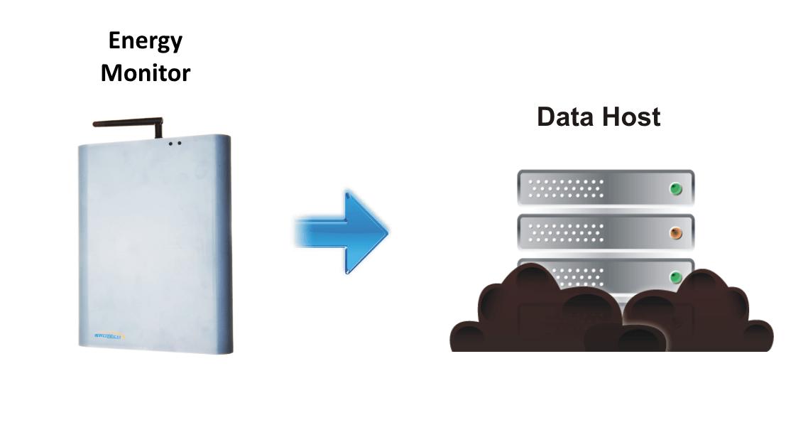 Power Monitors Inc : Gem to data host power energy monitors brultech